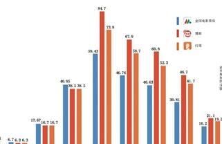 """权威数据""""断供"""",票房统计平台误差增大"""